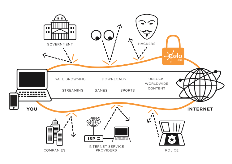 celo vpn diagram