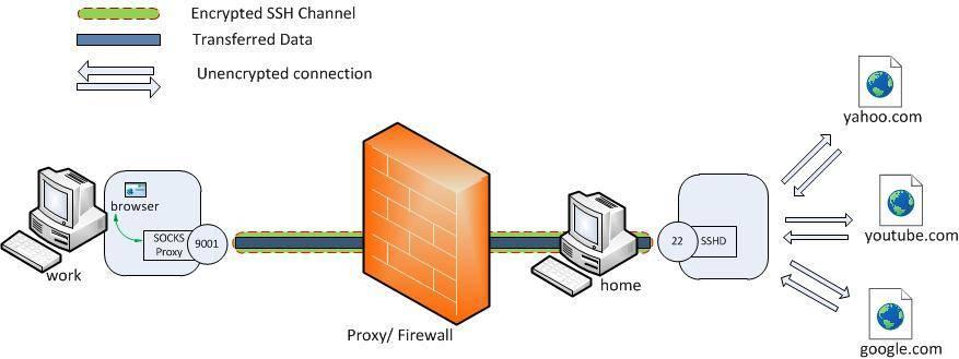 ssh dynamic port forwarding